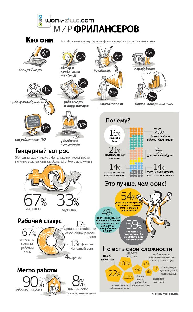 infografika freelancers