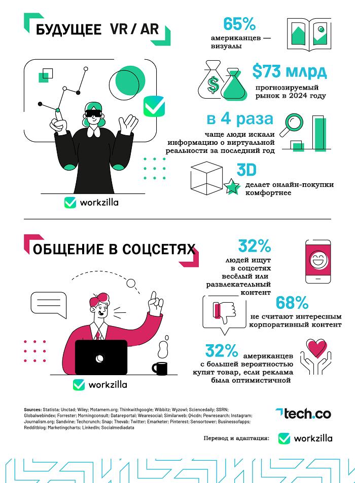 социальные сети в 2021. Инфографика